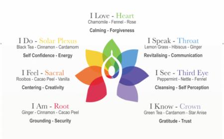 Ceai Organic I Love - Hearth Chakra - 45 plicuri piramidale [2]