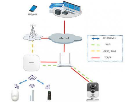 Kit alarma Wireless cu conexiune internet si GSM 4G HIKVISION cu 2 zone [1]