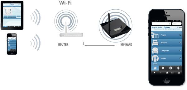 TVMH868A01 - Unitate centrala pentru controlul de la distanta al tuturor consumatorilor [2]