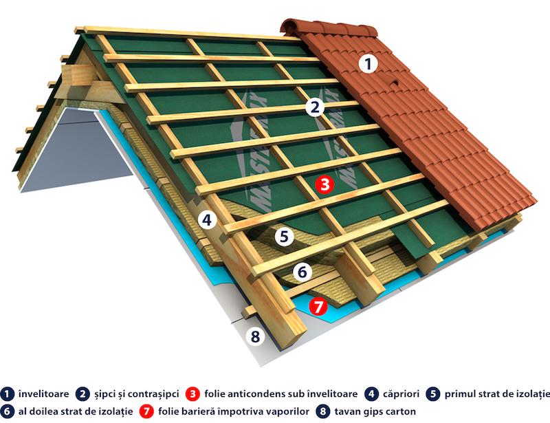 izolarea acoperisului cu folii anticondens si folii bariera de vapori