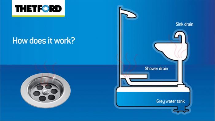 Grey Water Fresh - Solutie concentrata de la THETFORD pentru rezervoare de ape reziduale [2]