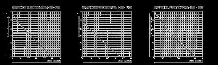 """POMPA SUBMERSIBILA INOX 4"""" CENTRIFUGALA EPTO P[W]: 7502"""