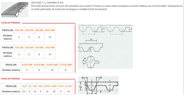 Curea HTD8 HTD5 HTD3 cu insertie  metru (produs cu optiuni multiple) [1]