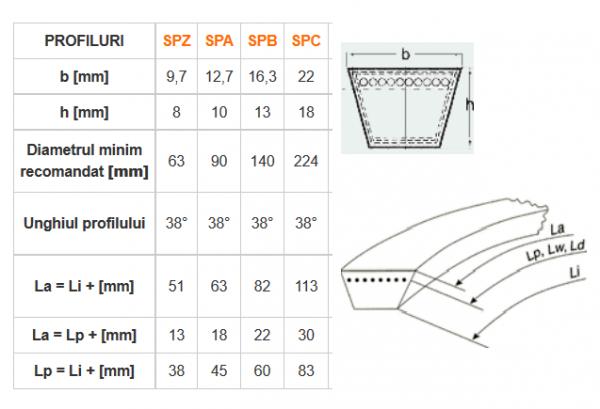 Curea trapezoidala ingusta SPA SPB SPC SPZ Lw (produs cu optiuni multiple) [1]