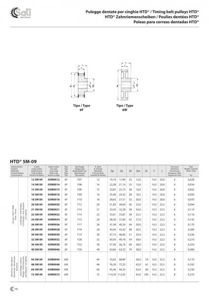 Fulie HTD 3M 5M 8M Diferite optiuni 3