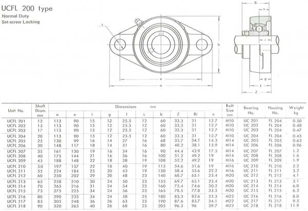 Rulment cu lagar UCFL 204 KBS/Craft/MBY/SRBF UCFL204 1