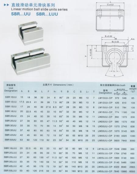 Rulment liniar SBR12UU 1