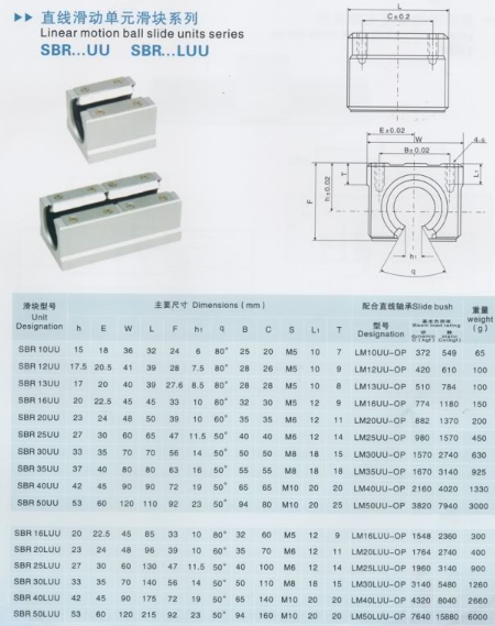 Rulment liniar SBR30LUU SME30LUU 1