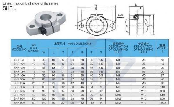 Suport axa SHF8 Plastic 3