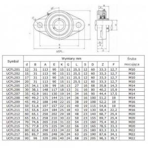 Rulment cu lagar UCFL 205 KBS/Craft/MBY/SRBF UCFL2051