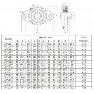 Rulment cu lagar UCFL 206 KBS/Craft/MBY/SRBF UCFL2061