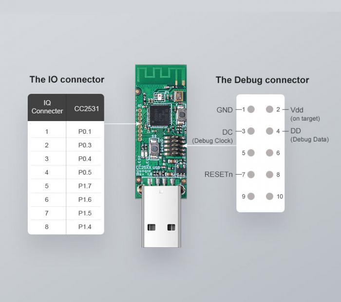 Dongle Zigbee CC2531 cu USB, compatibil IEEE802, suporta pana la 30 device-uri [1]