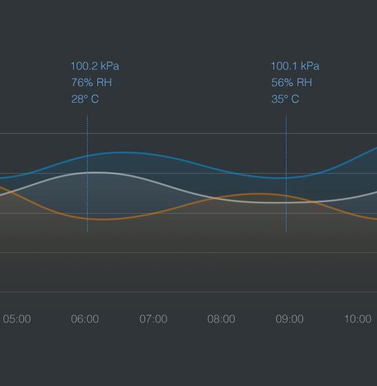Senzor Aqara monitorizare umiditate, temperatura, presiune, ZigBee, pentru smart home Mi, Aqara 4