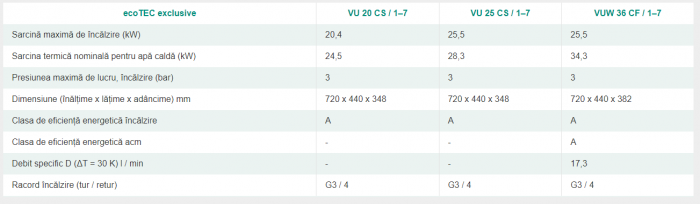 Centrala termica in condensatie, 25.5 kw incalzire - 36 kw A.C.M, Vaillant ecoTEC Exclusive VUW 36CS/1-7 [5]