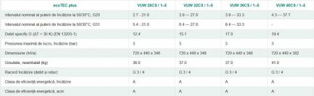 Centrala termica in condensatie, 27 kw incalzire - 31.8 A.C.M, Vaillant ecoTEC plus VUW 32CS/1-5 [5]