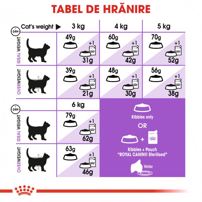 Royal Canin Sterilised Apetite Control Adult hrana uscata pisica sterilizata pentru reglarea apetitului, 400 g 4