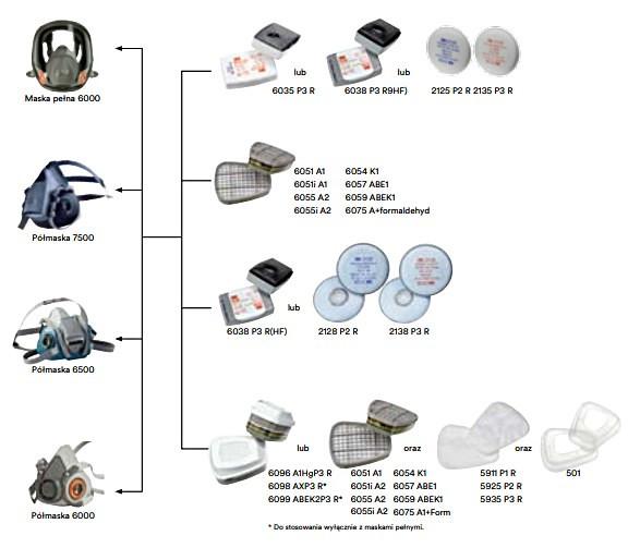 Pachet masca protectie profesionala 3M™ 6000 Series cu filtre A1 si prefiltre P1 incluse (pachet complet) 2
