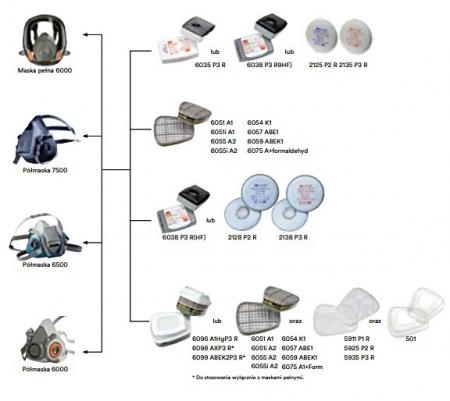 Pachet masca protectie profesionala 3M™ 6000 Series cu filtre A1 si prefiltre P1 incluse (pachet complet)2