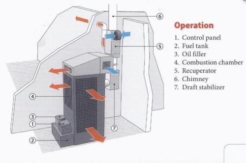 Incalzitor, soba cu ulei ars MTM 8-30 cu recuperator de caldura 6