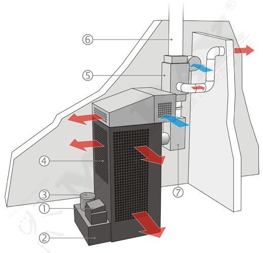 Incalzitor, soba cu ulei ars MTM 8-30 cu recuperator de caldura 5