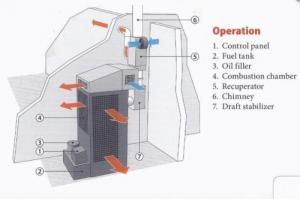 Incalzitor, soba cu ulei ars MTM 8-30 cu recuperator de caldura6