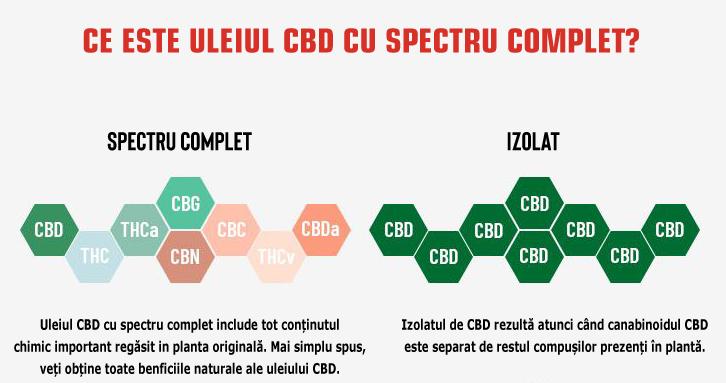 Tipuri de ulei CBD