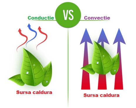 Conductie vs Convectie