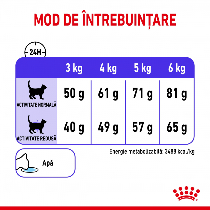 Royal Canin Appetite Control Care [3]