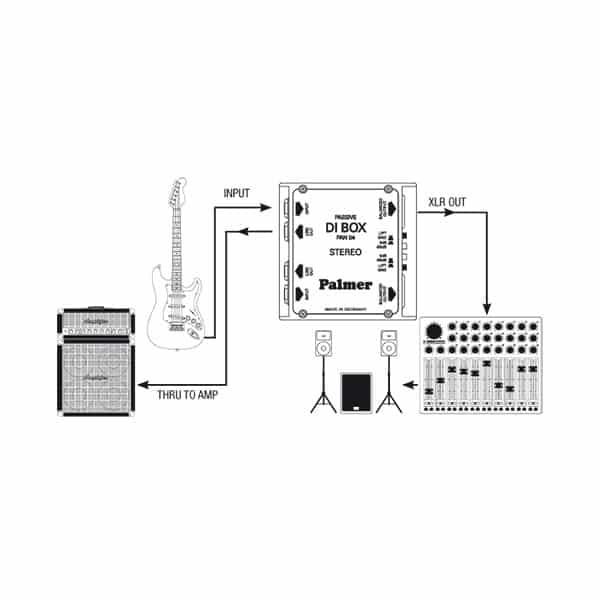 PAN 04 - DI Box Stereo Pasiv [2]
