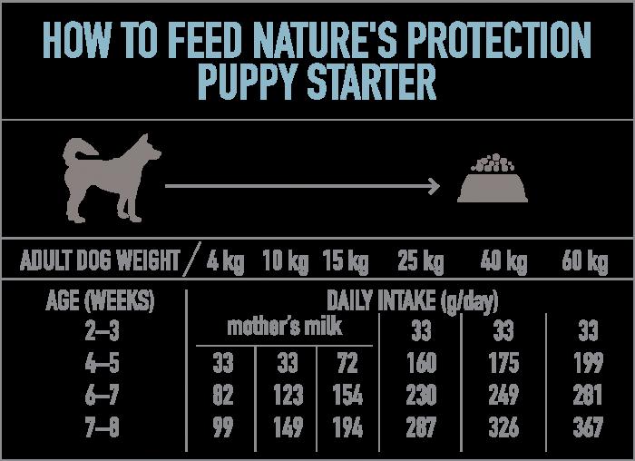 NATURE'S PROTECTION PUPPY STARTER, hrana uscata pentru juniori de toate rasele, 18 KG [2]