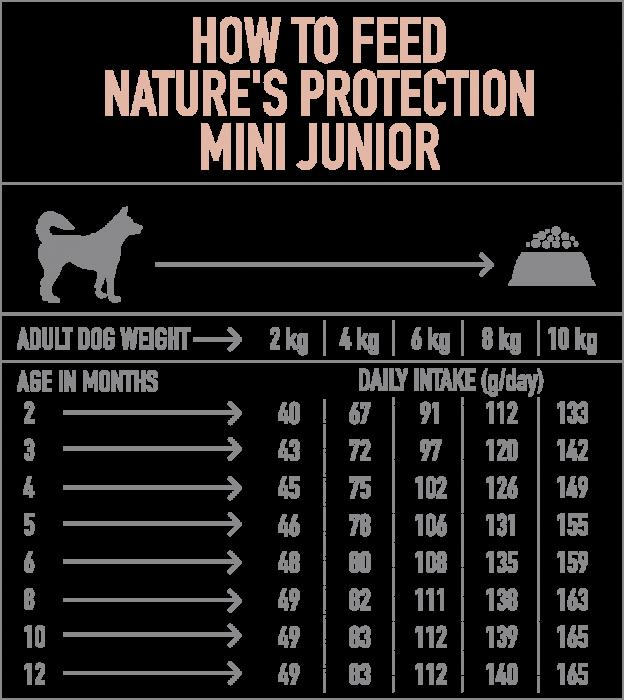 Natures Protection Dog Mini Junior, hrana uscata pentu juniori talie mica, 7.5kg [2]
